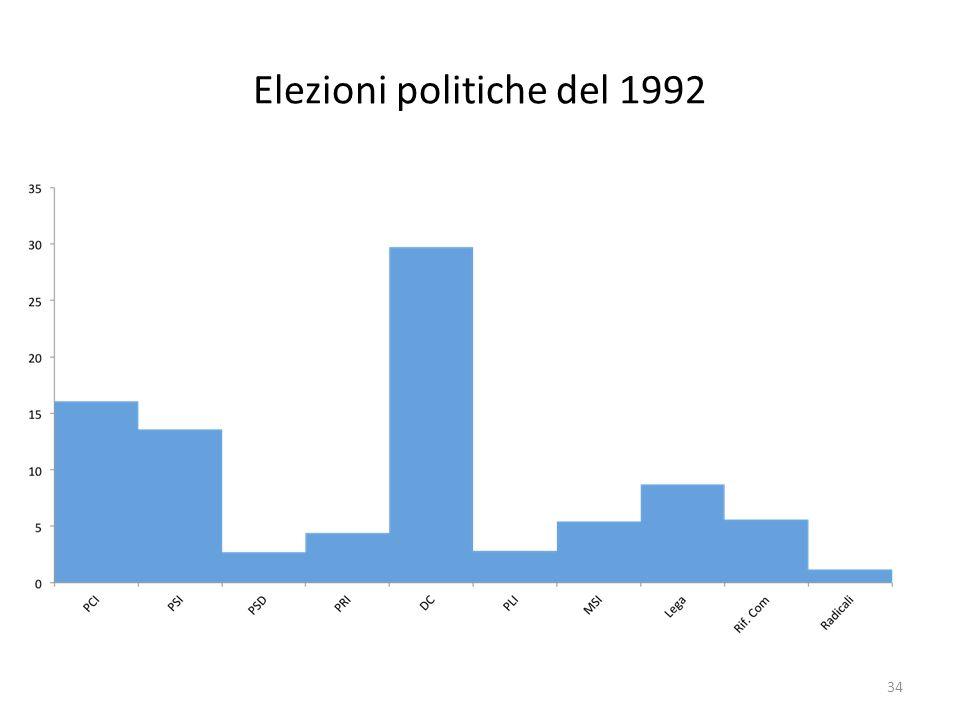 Elezioni politiche del 1992 34