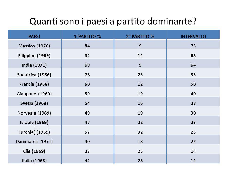 Quanti sono i paesi a partito dominante? 6 PAESI1°PARTITO %2° PARTITO %INTERVALLO Messico (1970)84975 Filippine (1969)821468 India (1971)69564 Sudafri