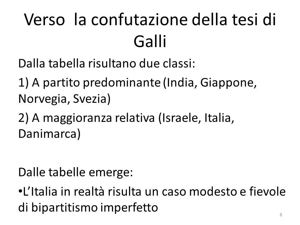 Verso la confutazione della tesi di Galli Dalla tabella risultano due classi: 1) A partito predominante (India, Giappone, Norvegia, Svezia) 2) A maggi