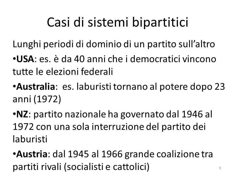 Casi di sistemi bipartitici Lunghi periodi di dominio di un partito sullaltro USA: es. è da 40 anni che i democratici vincono tutte le elezioni federa