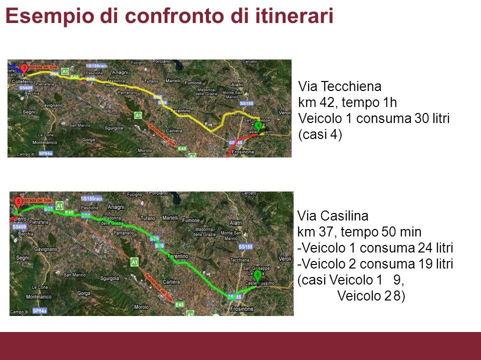 Esempio di confronto di itinerari Via Tecchiena km 42, tempo 1h Veicolo 1 consuma 30 litri (casi 4) Via Casilina km 37, tempo 50 min -Veicolo 1 consum
