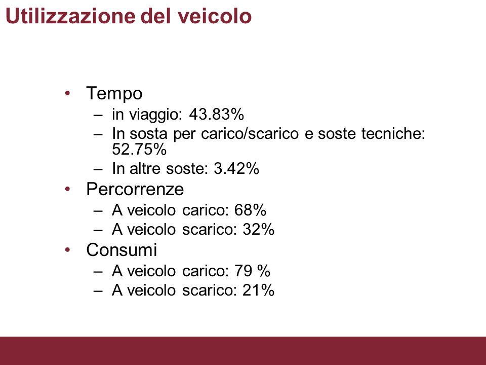Utilizzazione del veicolo Tempo –in viaggio: 43.83% –In sosta per carico/scarico e soste tecniche: 52.75% –In altre soste: 3.42% Percorrenze –A veicol
