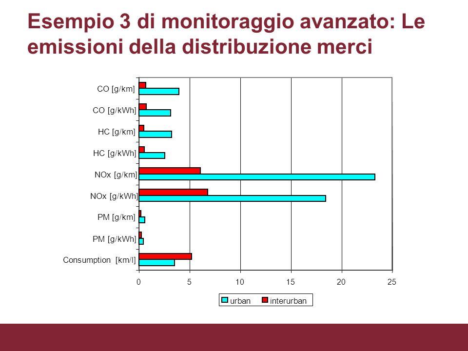0510152025 Consumption [km/l] PM [g/kWh] PM [g/km] NOx [g/kWh] NOx [g/km] HC [g/kWh] HC [g/km] CO [g/kWh] CO [g/km] urbaninterurban Esempio 3 di monit