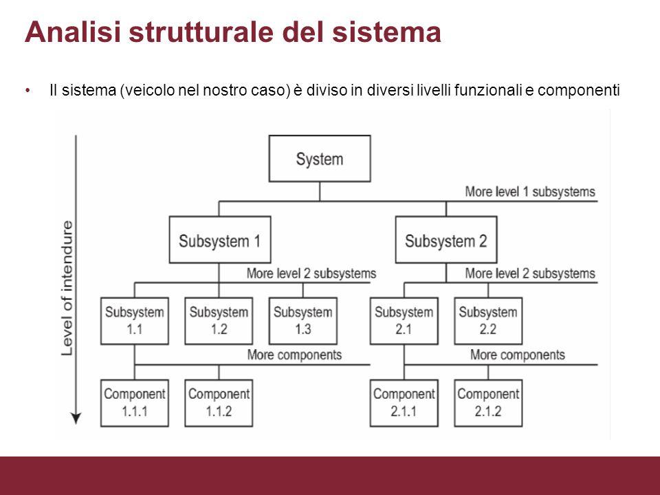 Analisi strutturale del sistema Il sistema (veicolo nel nostro caso) è diviso in diversi livelli funzionali e componenti
