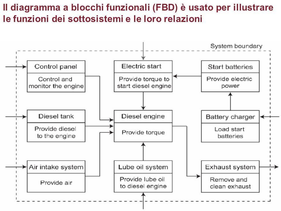 Il diagramma a blocchi funzionali (FBD) è usato per illustrare le funzioni dei sottosistemi e le loro relazioni