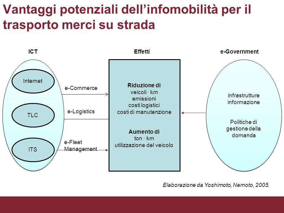 Vantaggi potenziali dellinfomobilità per il trasporto merci su strada Internet TLC ITS e-Commerce e-Logistics e-Fleet Management ICT infrastrutture in