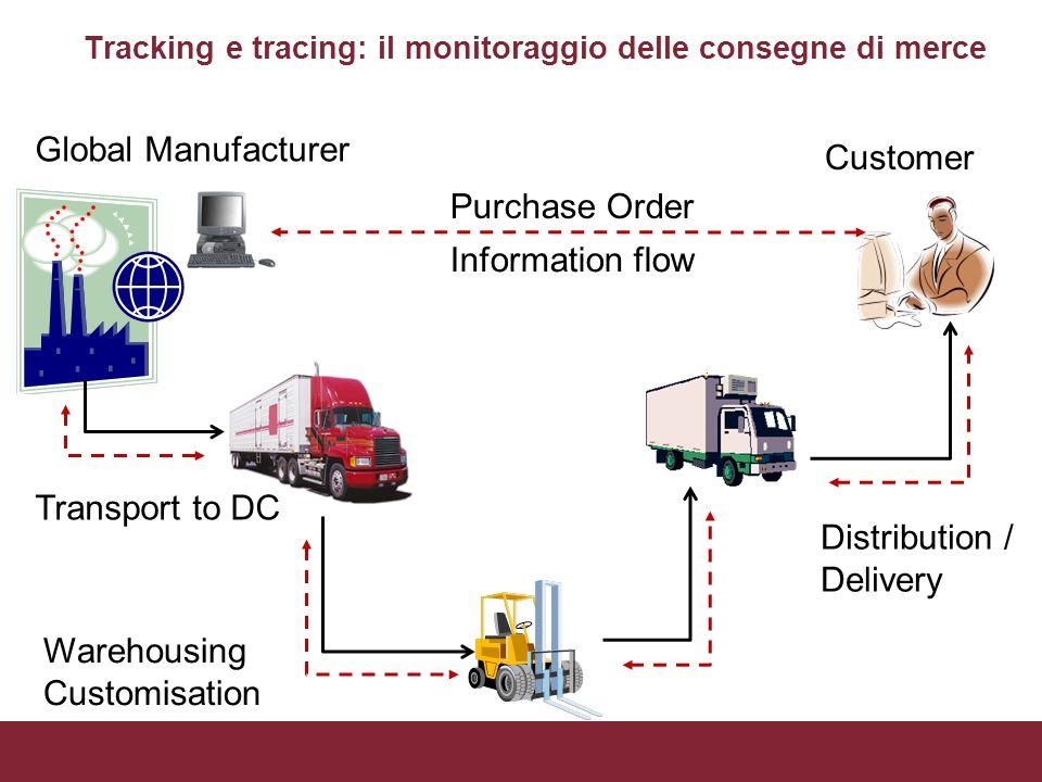 Tracking e tracing: il monitoraggio delle consegne di merce Global Manufacturer Customer Purchase Order Information flow Transport to DC Warehousing C