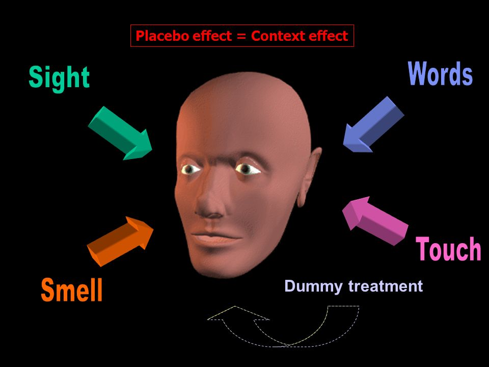 Placebo effect = Context effect Medical treatmentDummy treatment