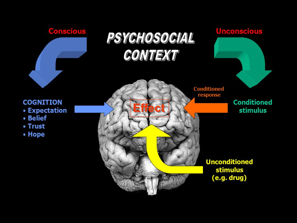 COGNITION Expectation Belief Trust Hope Conditioned stimulus Unconditioned stimulus (e.g. drug) Conditioned response Effect UnconsciousConscious