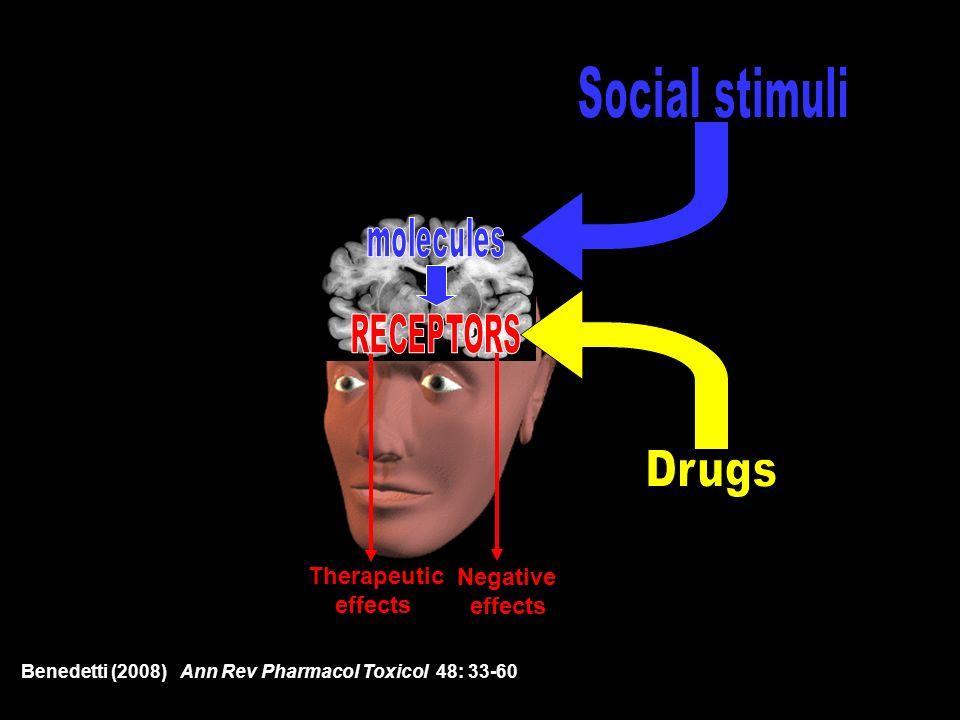 IFN-, IL-2 5-HT 1B-1D 5-HT re-uptake D2-D3 CCK-A/B -opioid -adrenergic immuno sumatriptan anti anti CCK narcotic -blocker suppressive depressant parkinsonian antagonist Psychosocial context D r u g s e x p e c t a t i o n a n d / o r c o n d i t i o n i n g Analgesia and cardiovascular system Hyperalgesia Parkinson Depression Hormonal responses Immune responses Analgesia and respiratory centers Benedetti (2008) Annu Rev Pharmacol Toxicol 48: 33-60 .