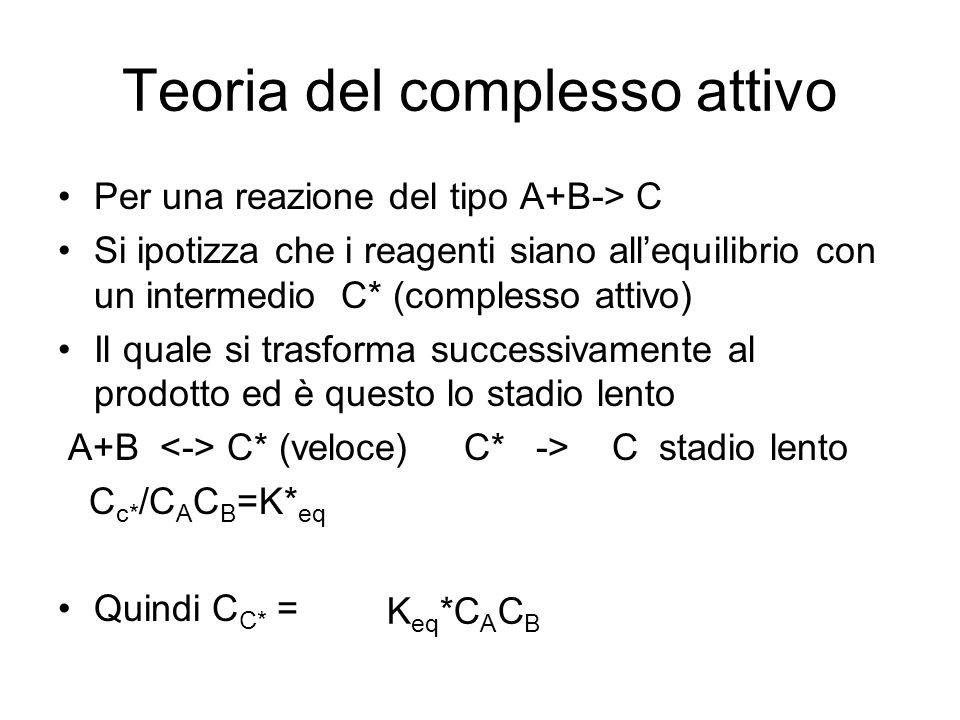 Teoria del complesso attivo Per una reazione del tipo A+B-> C Si ipotizza che i reagenti siano allequilibrio con un intermedio C* (complesso attivo) Il quale si trasforma successivamente al prodotto ed è questo lo stadio lento A+B C* (veloce) C* -> C stadio lento C c* /C A C B =K* eq Quindi C C* = K eq *C A C B