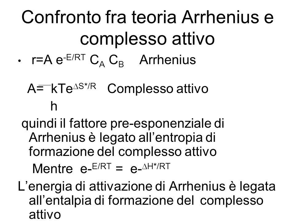 Confronto fra teoria Arrhenius e complesso attivo r=A e -E/RT C A C B Arrhenius A= kTe S*/R Complesso attivo h quindi il fattore pre-esponenziale di Arrhenius è legato allentropia di formazione del complesso attivo Mentre e- E/RT = e- H*/RT Lenergia di attivazione di Arrhenius è legata allentalpia di formazione del complesso attivo