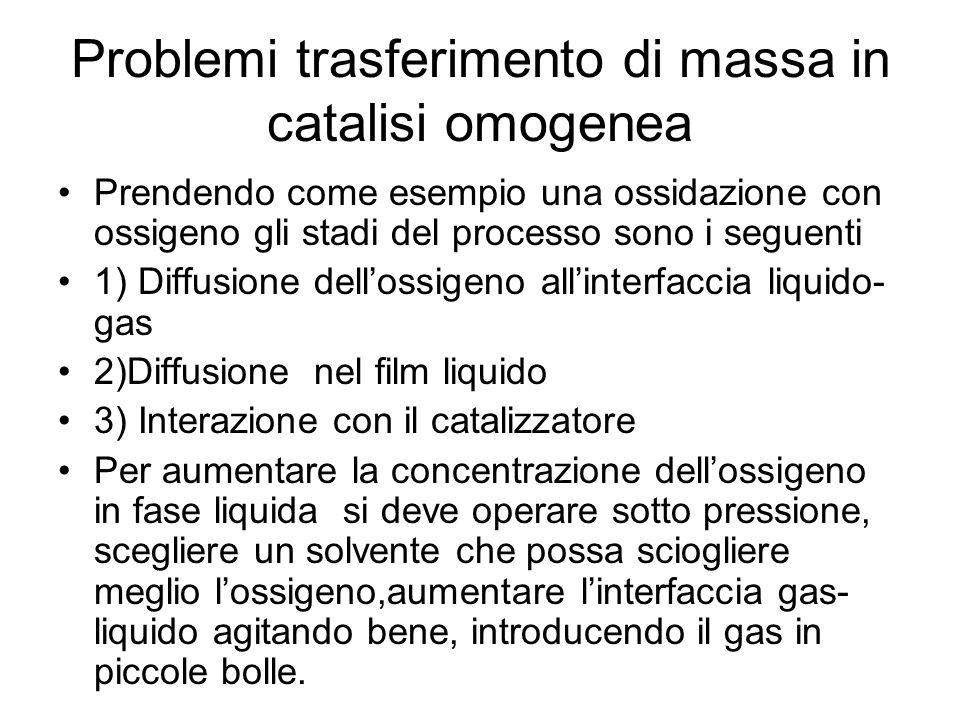 Problemi trasferimento di massa in catalisi omogenea Prendendo come esempio una ossidazione con ossigeno gli stadi del processo sono i seguenti 1) Dif