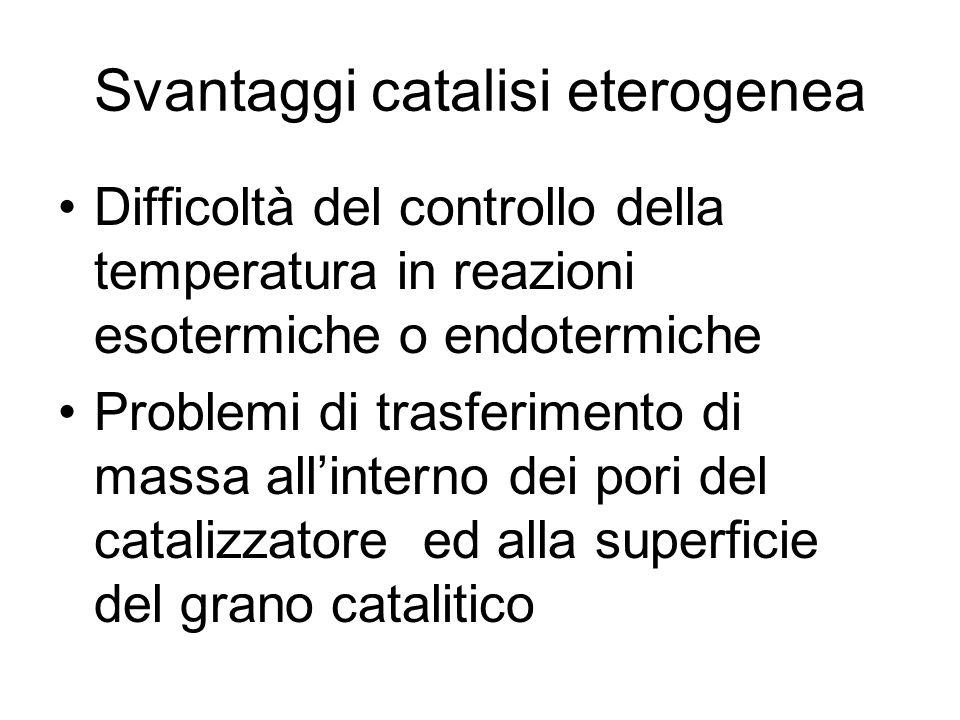 Svantaggi catalisi eterogenea Difficoltà del controllo della temperatura in reazioni esotermiche o endotermiche Problemi di trasferimento di massa allinterno dei pori del catalizzatore ed alla superficie del grano catalitico