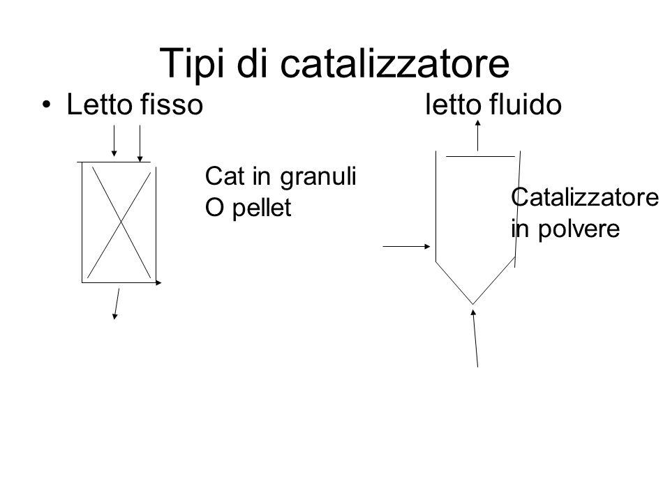Tipi di catalizzatore Letto fisso letto fluido Cat in granuli O pellet Catalizzatore in polvere