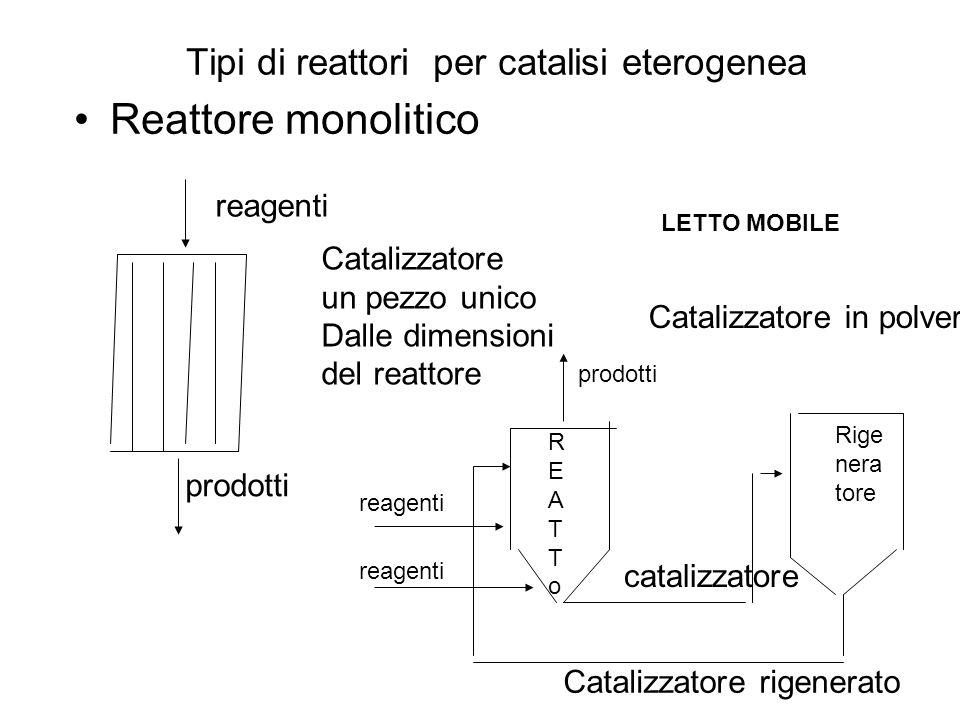 Tipi di reattori per catalisi eterogenea Reattore monolitico Catalizzatore un pezzo unico Dalle dimensioni del reattore Catalizzatore rigenerato catalizzatore reagenti prodotti REATToREATTo Rige nera tore Catalizzatore in polvere reagenti prodotti LETTO MOBILE