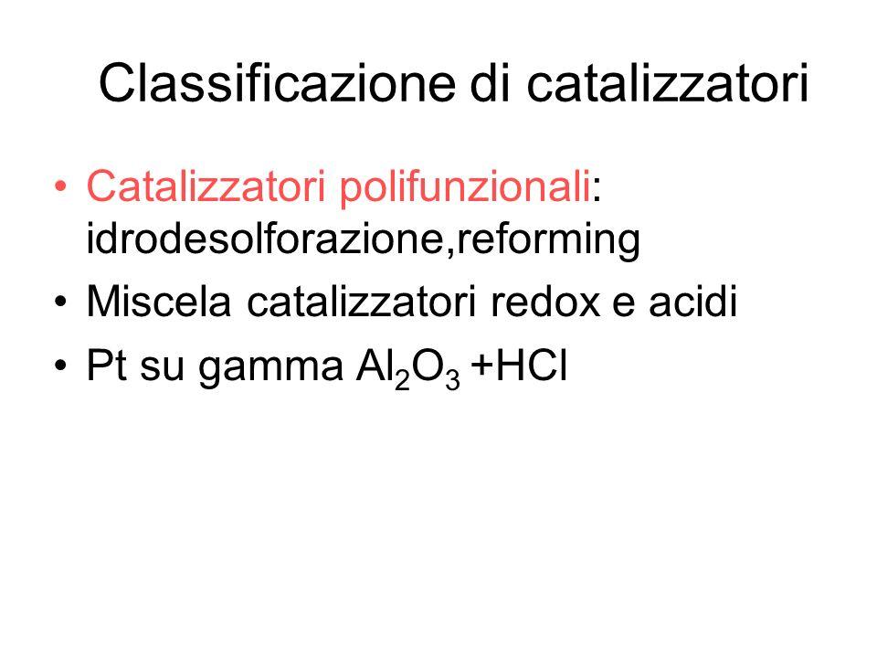 Classificazione di catalizzatori Catalizzatori polifunzionali: idrodesolforazione,reforming Miscela catalizzatori redox e acidi Pt su gamma Al 2 O 3 +HCl