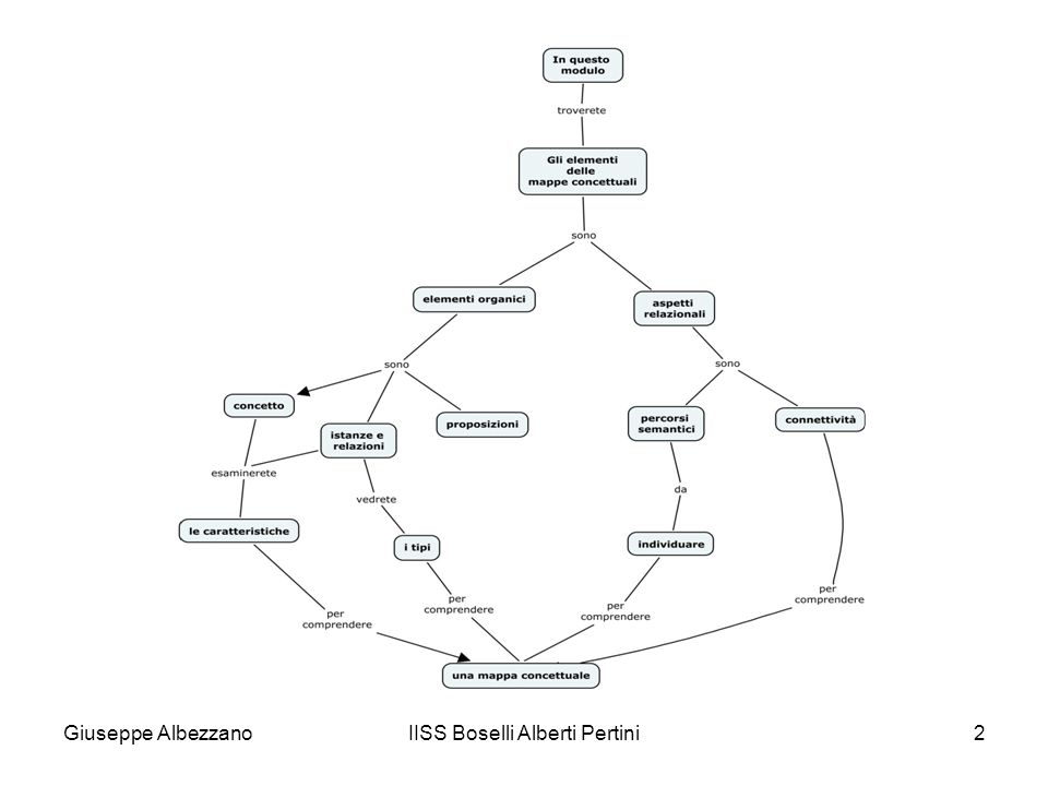 IISS Boselli Alberti Pertini3 Elementi generali componenti delle mappe concettuali Una mappa concettuale è composta da: elementi organici aspetti relazionali Sono elementi organici: I.il concetto II.le sue istanze e la relazione con i rispettivi attributi III.le proposizioni risultanti Gli aspetti relazionali sono: I.la connettività II.i percorsi semantici I percorsi semantici dipendono tanto dagli elementi organici quanto dalla connettività stessa.