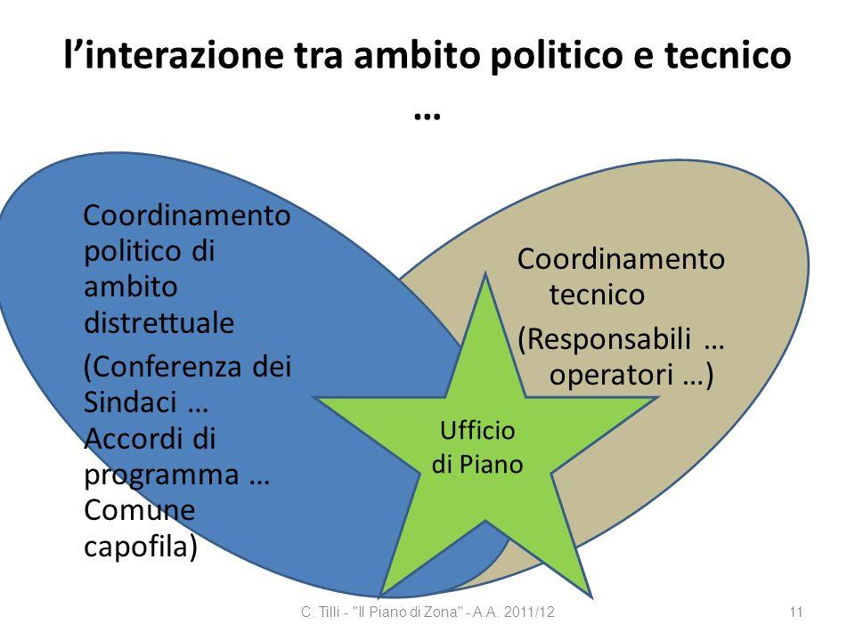 linterazione tra ambito politico e tecnico … Coordinamento politico di ambito distrettuale (Conferenza dei Sindaci … Accordi di programma … Comune cap