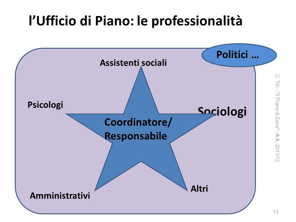 lUfficio di Piano: le professionalità Sociologi C. Tilli -