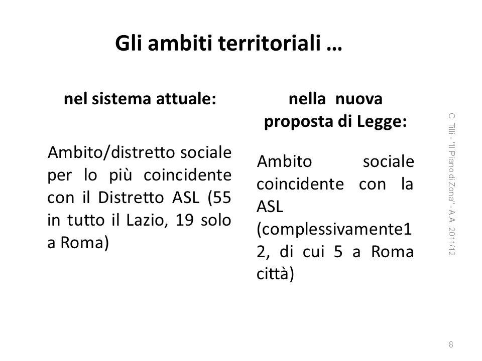 Gli ambiti territoriali … nel sistema attuale: Ambito/distretto sociale per lo più coincidente con il Distretto ASL (55 in tutto il Lazio, 19 solo a R