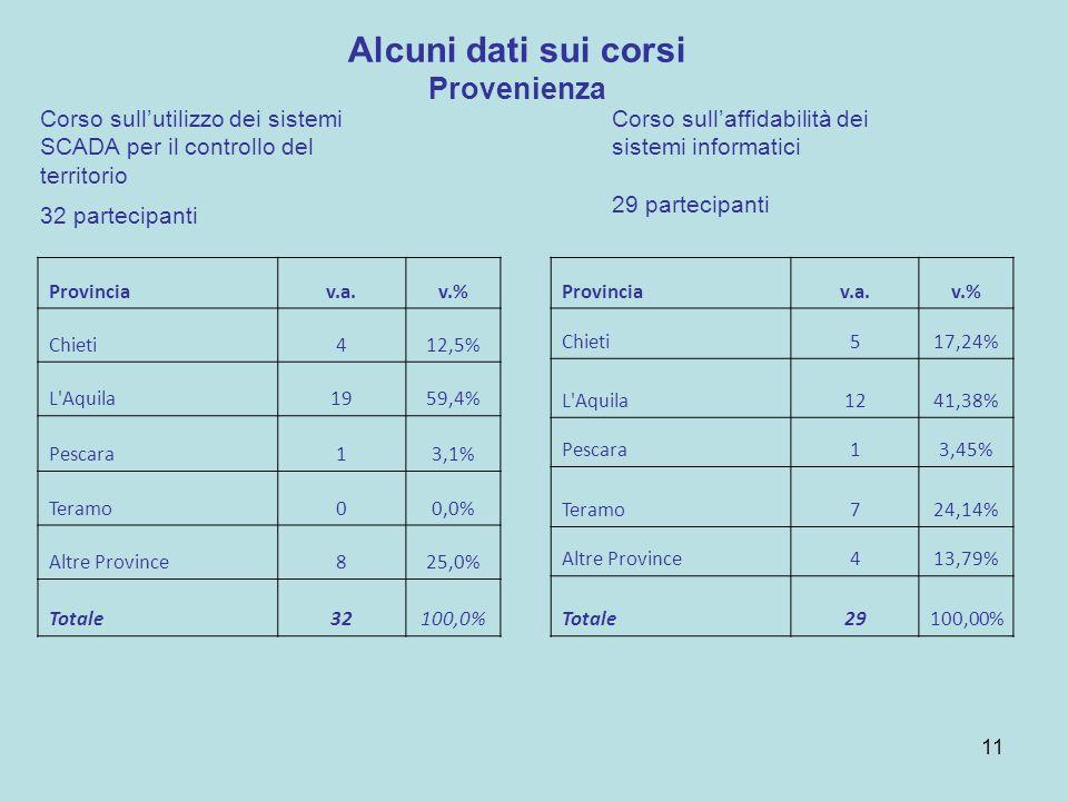 Provinciav.a.v.% Chieti517,24% L Aquila1241,38% Pescara13,45% Teramo724,14% Altre Province413,79% Totale29100,00% Alcuni dati sui corsi Provenienza Corso sullutilizzo dei sistemi SCADA per il controllo del territorio 32 partecipanti Provinciav.a.v.% Chieti412,5% L Aquila1959,4% Pescara13,1% Teramo00,0% Altre Province825,0% Totale32100,0% Corso sullaffidabilità dei sistemi informatici 29 partecipanti 11
