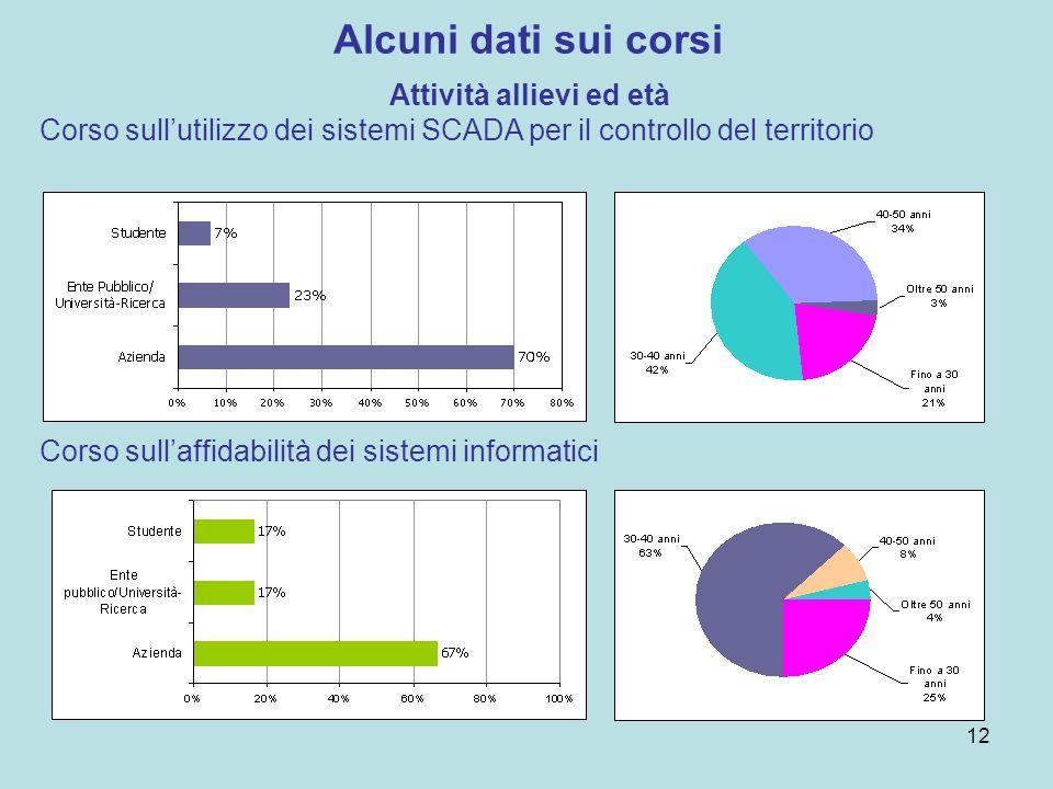 Alcuni dati sui corsi Attività allievi ed età Corso sullutilizzo dei sistemi SCADA per il controllo del territorio Corso sullaffidabilità dei sistemi informatici 12