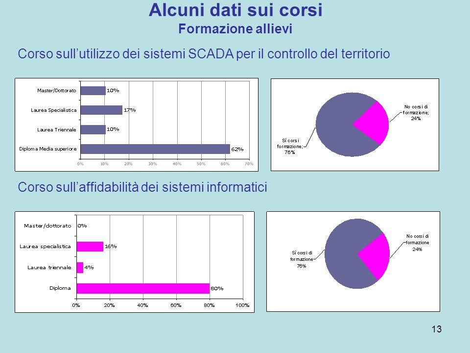 Alcuni dati sui corsi Formazione allievi Corso sullutilizzo dei sistemi SCADA per il controllo del territorio Corso sullaffidabilità dei sistemi informatici 13