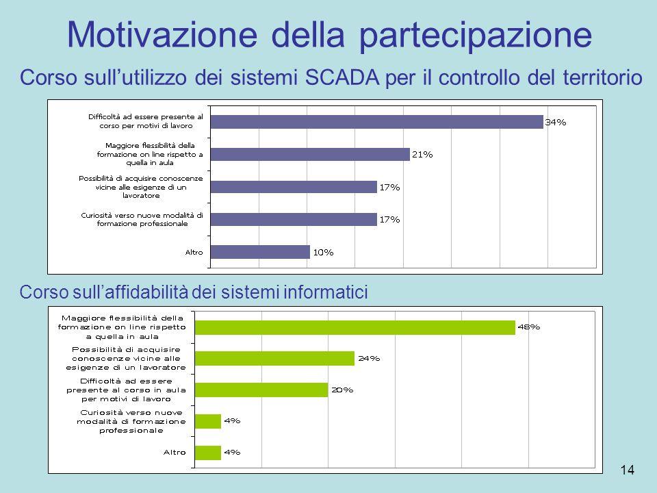 Motivazione della partecipazione Corso sullutilizzo dei sistemi SCADA per il controllo del territorio Corso sullaffidabilità dei sistemi informatici 14