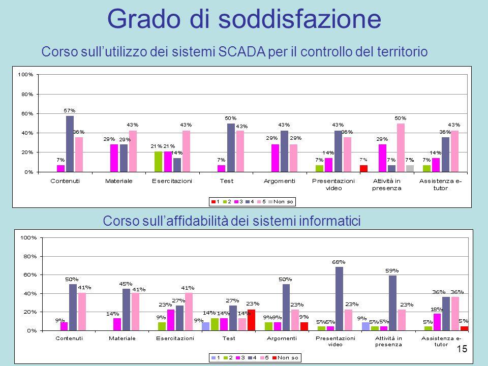 Grado di soddisfazione Corso sullutilizzo dei sistemi SCADA per il controllo del territorio Corso sullaffidabilità dei sistemi informatici 15