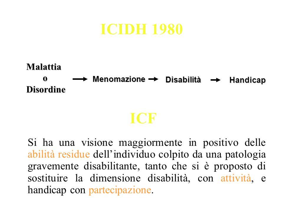 ICIDH 1980 Menomazione MenomazioneMalattia oDisordine Disabilità Disabilità Handicap ICF Si ha una visione maggiormente in positivo delle abilità resi