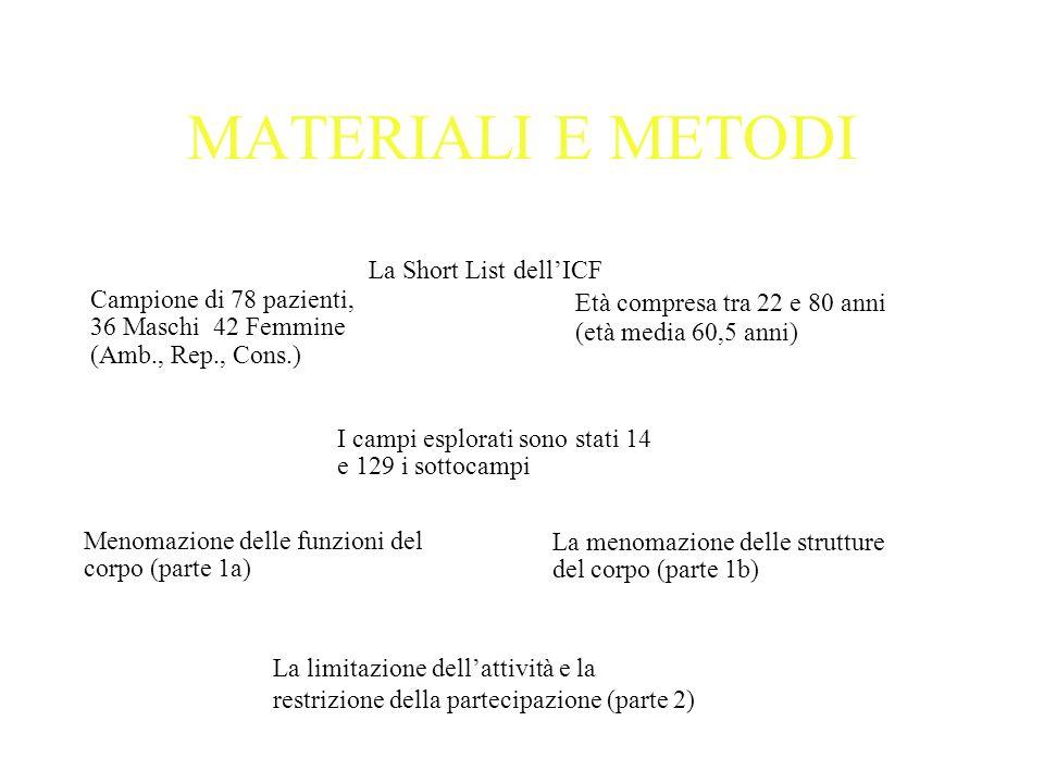 MATERIALI E METODI La Short List dellICF Campione di 78 pazienti, 36 Maschi 42 Femmine (Amb., Rep., Cons.) Età compresa tra 22 e 80 anni (età media 60
