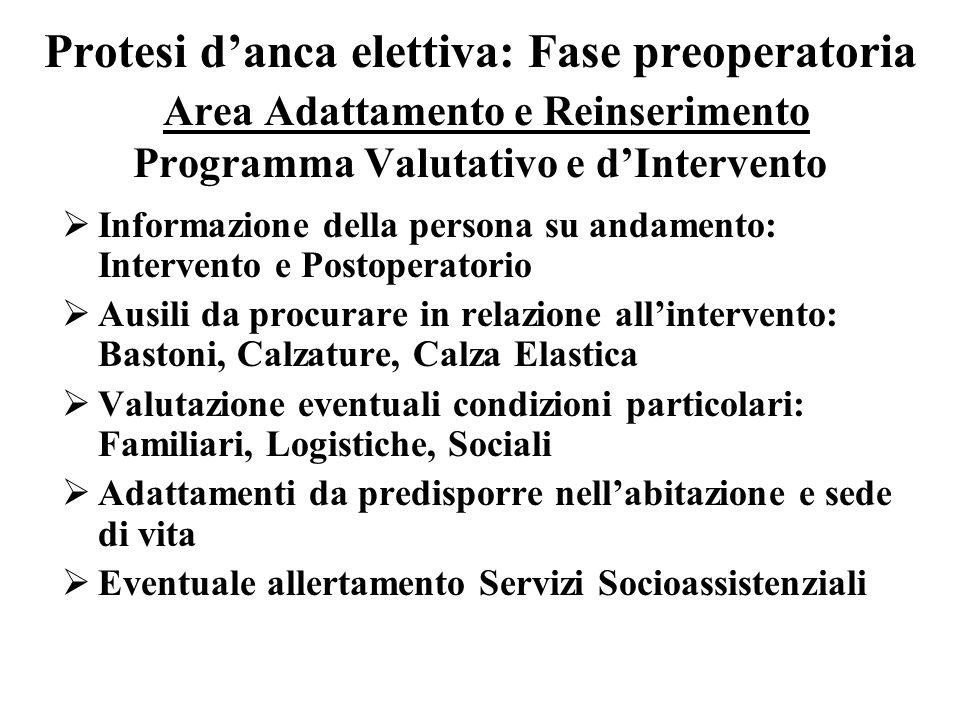 Protesi danca elettiva: Fase preoperatoria Area Adattamento e Reinserimento Programma Valutativo e dIntervento Informazione della persona su andamento