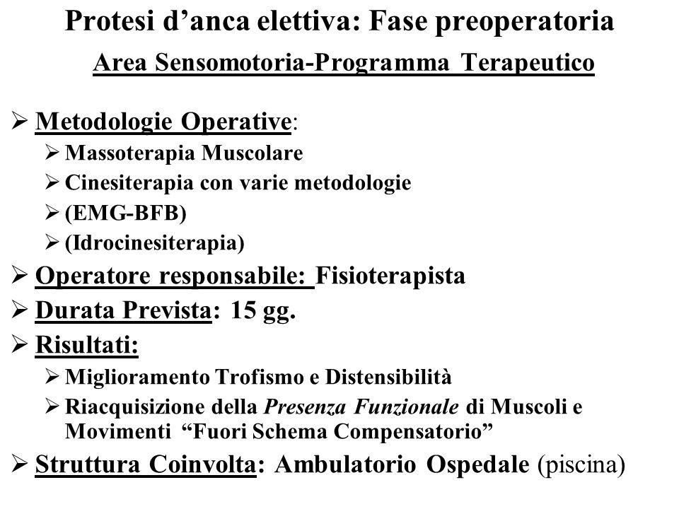 Protesi danca elettiva: Fase preoperatoria Area Sensomotoria-Programma Terapeutico Metodologie Operative: Massoterapia Muscolare Cinesiterapia con var