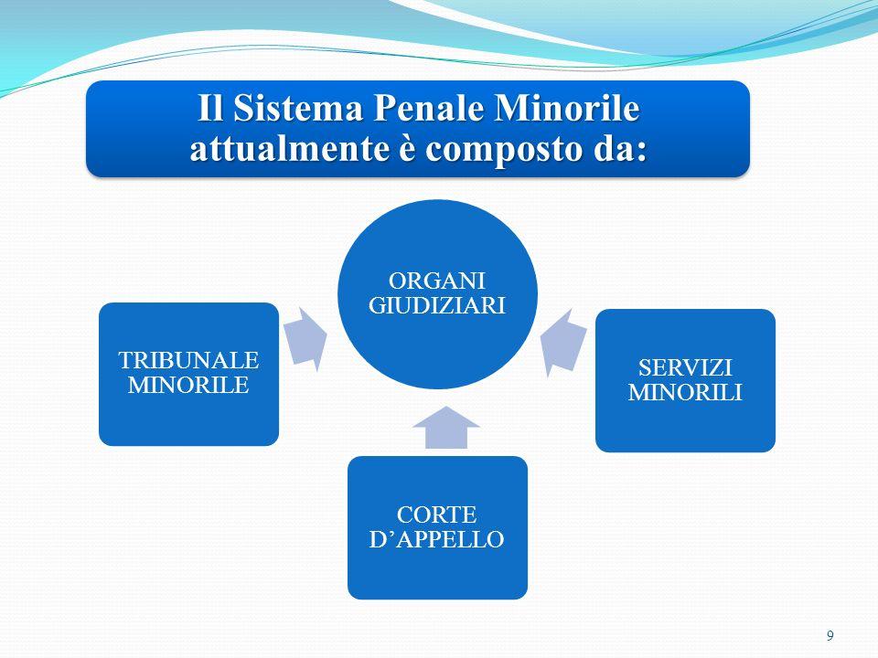 9 Il Sistema Penale Minorile attualmente è composto da: ORGANI GIUDIZIARI TRIBUNALE MINORILE CORTE DAPPELLO SERVIZI MINORILI