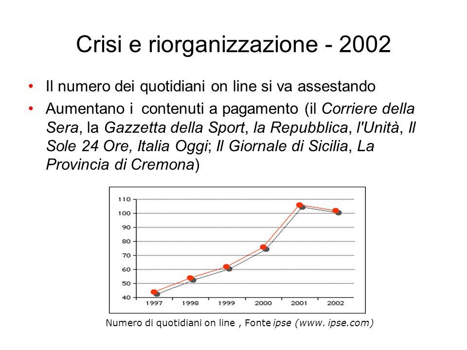 Crisi e riorganizzazione - 2002 Il numero dei quotidiani on line si va assestando Aumentano i contenuti a pagamento (il Corriere della Sera, la Gazzet