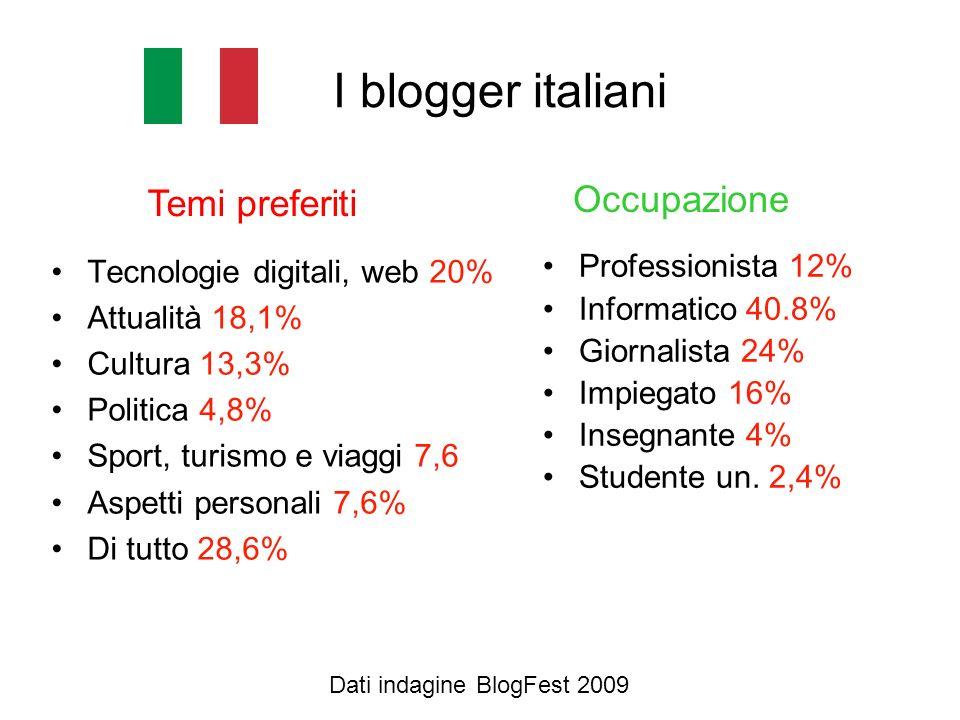 I blogger italiani Tecnologie digitali, web 20% Attualità 18,1% Cultura 13,3% Politica 4,8% Sport, turismo e viaggi 7,6 Aspetti personali 7,6% Di tutt