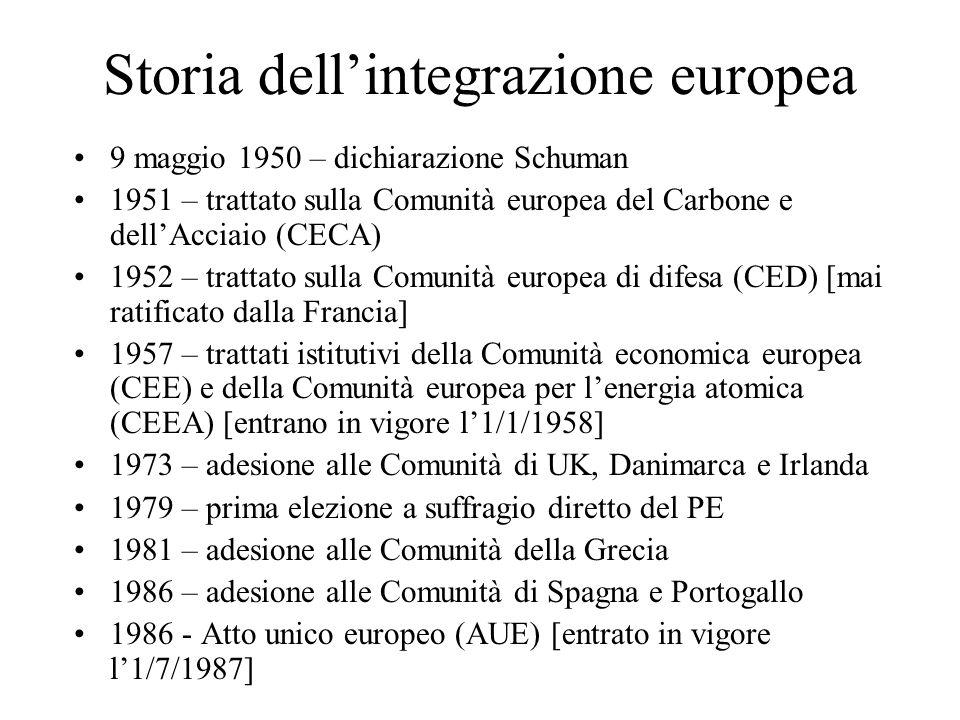 Storia dellintegrazione europea 9 maggio 1950 – dichiarazione Schuman 1951 – trattato sulla Comunità europea del Carbone e dellAcciaio (CECA) 1952 – trattato sulla Comunità europea di difesa (CED) [mai ratificato dalla Francia] 1957 – trattati istitutivi della Comunità economica europea (CEE) e della Comunità europea per lenergia atomica (CEEA) [entrano in vigore l1/1/1958] 1973 – adesione alle Comunità di UK, Danimarca e Irlanda 1979 – prima elezione a suffragio diretto del PE 1981 – adesione alle Comunità della Grecia 1986 – adesione alle Comunità di Spagna e Portogallo 1986 - Atto unico europeo (AUE) [entrato in vigore l1/7/1987]
