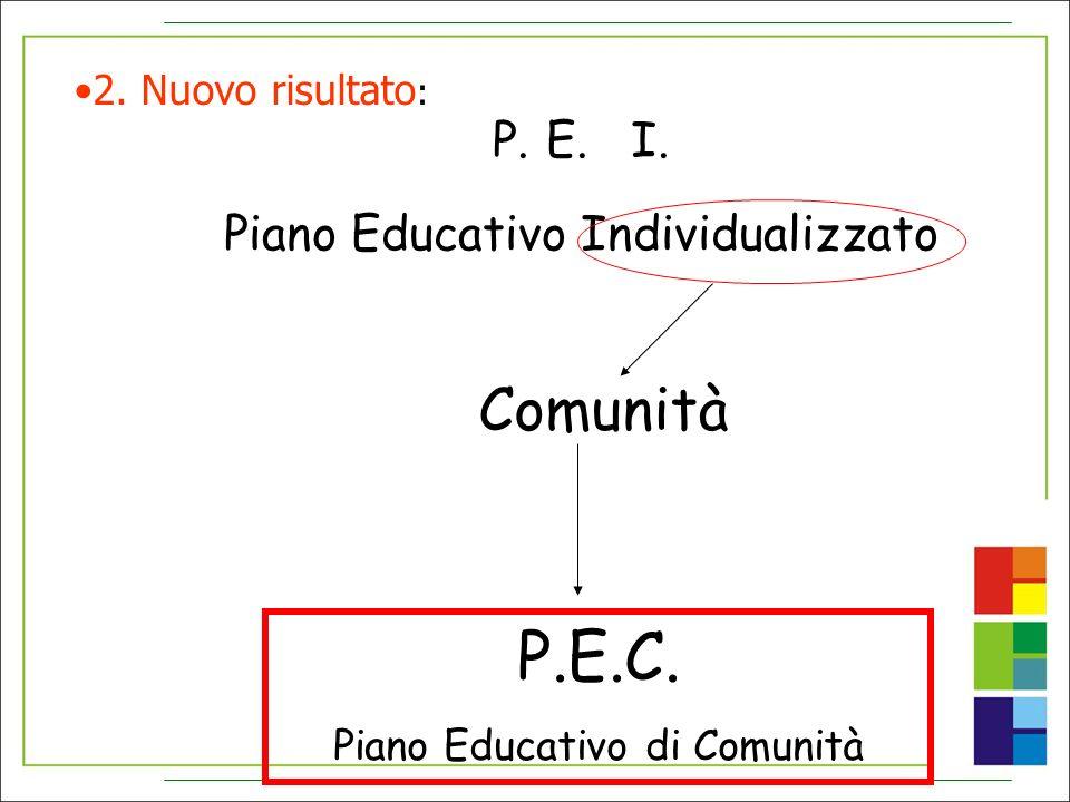 P.E. I. Piano Educativo Individualizzato Comunità P.E.C. Piano Educativo di Comunità 2. Nuovo risultato :