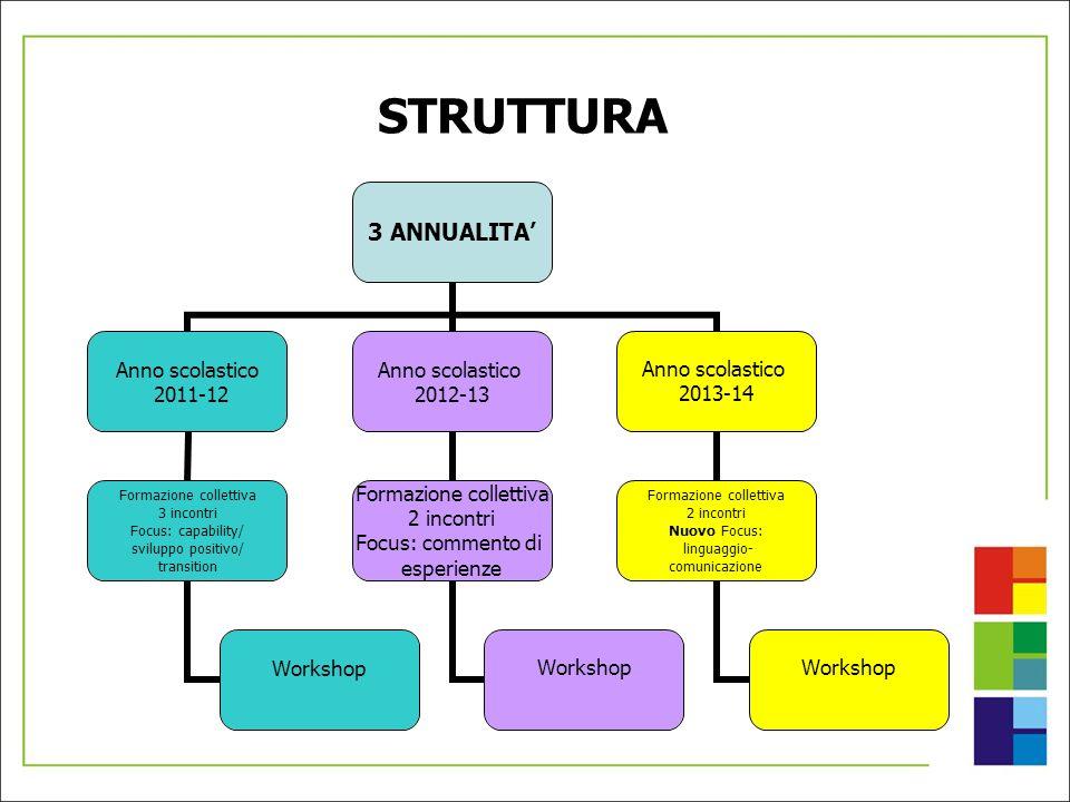 STRUTTURA 3 ANNUALITA Anno scolastico 2011-12 Formazione collettiva 3 incontri Focus: capability/ sviluppo positivo/ transition Workshop Anno scolasti
