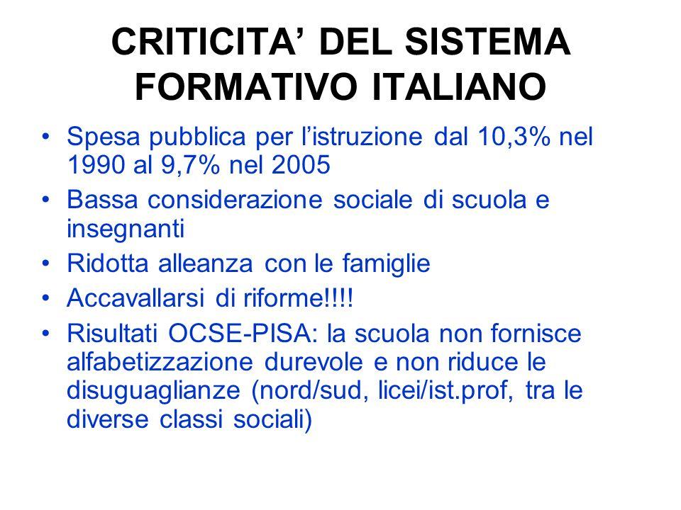 CRITICITA DEL SISTEMA FORMATIVO ITALIANO Spesa pubblica per listruzione dal 10,3% nel 1990 al 9,7% nel 2005 Bassa considerazione sociale di scuola e i