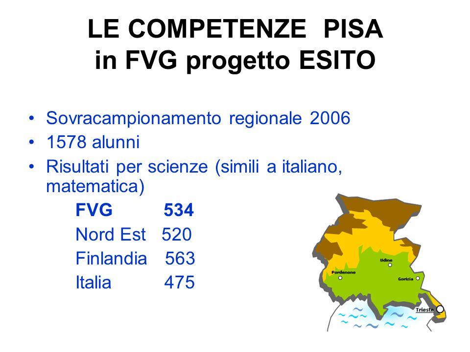 LE COMPETENZE PISA in FVG progetto ESITO Sovracampionamento regionale 2006 1578 alunni Risultati per scienze (simili a italiano, matematica) FVG 534 N