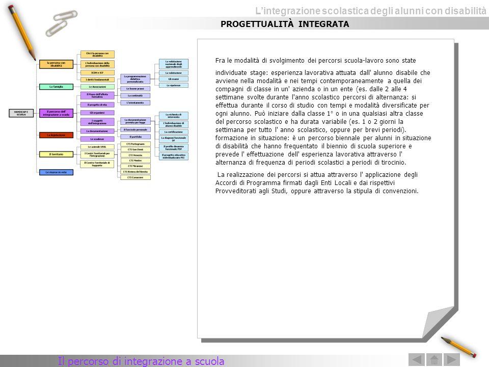 Lintegrazione scolastica degli alunni con disabilità PROGETTUALITÀ INTEGRATA Il percorso di integrazione a scuola Fra le modalità di svolgimento dei p