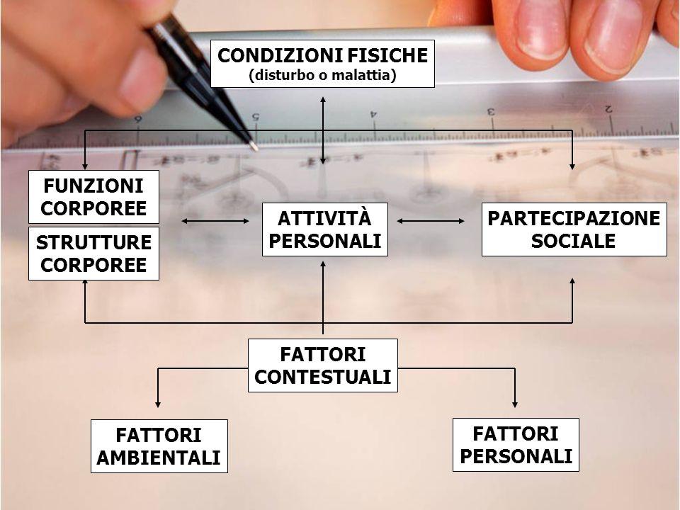 CONDIZIONI FISICHE (disturbo o malattia) PARTECIPAZIONE SOCIALE FUNZIONI CORPOREE FATTORI PERSONALI FATTORI AMBIENTALI ATTIVITÀ PERSONALI FATTORI CONT