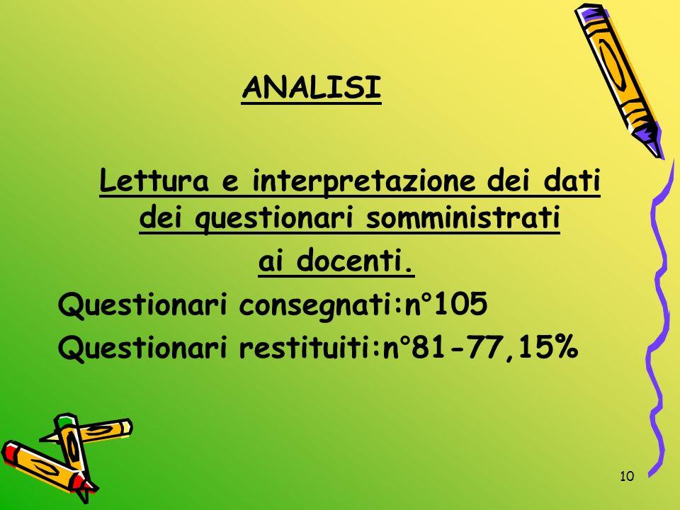 10 ANALISI Lettura e interpretazione dei dati dei questionari somministrati ai docenti. Questionari consegnati:n°105 Questionari restituiti:n°81-77,15