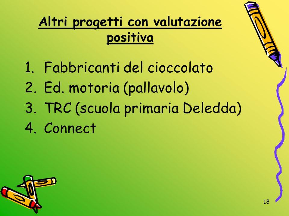 18 Altri progetti con valutazione positiva 1.Fabbricanti del cioccolato 2.Ed. motoria (pallavolo) 3.TRC (scuola primaria Deledda) 4.Connect