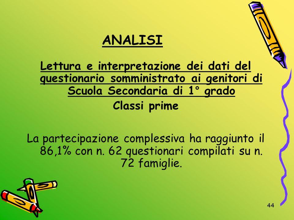 44 ANALISI Lettura e interpretazione dei dati del questionario somministrato ai genitori di Scuola Secondaria di 1° grado Classi prime La partecipazio