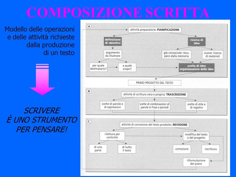 COMPOSIZIONE SCRITTA Modello delle operazioni e delle attività richieste dalla produzione di un testo SCRIVERE È UNO STRUMENTO PER PENSARE!