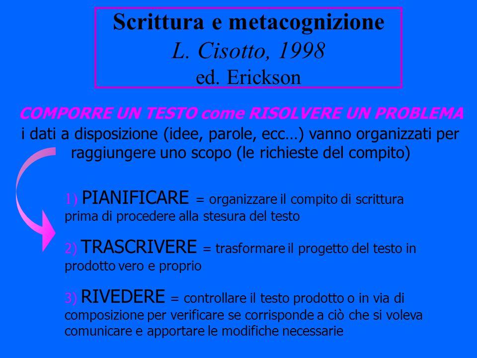 Scrittura e metacognizione L. Cisotto, 1998 ed. Erickson COMPORRE UN TESTO come RISOLVERE UN PROBLEMA i dati a disposizione (idee, parole, ecc…) vanno