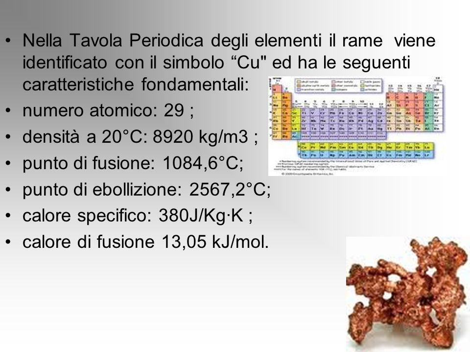 Nella Tavola Periodica degli elementi il rame viene identificato con il simbolo Cu
